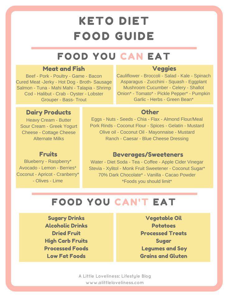 Keto Diet Food Guide Metabolic Diet Fast Metabolism Diet Ketosis Diet