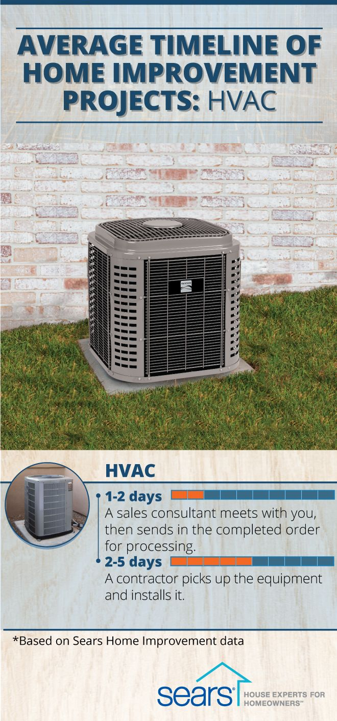 Looking to upgrade your home's heating, ventilation or air conditioning systems? We can place a new HVAC system in your home quicker than you think — the total time for a new product installation is usually under a week. Sears Home Improvement can help. Find the average timeline for more home improvement projects on our blog.