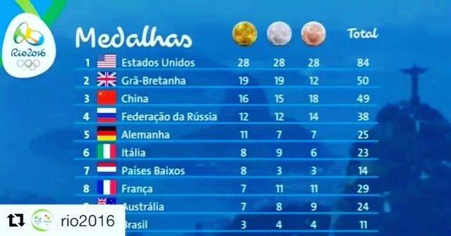 Repost @rio2016  #Rio2016  #Dia11 #Day11 #Día11 #rio #medal #rio2016 #usa #olympics #China #roadtorio #samba #makeithappen #countdown #timebrasil #football #greatbritain  #rionews #express #sportsnews #instanews #instasports #tbt #like #follow #2016olympics #competition #schedule #Rumba #espanol