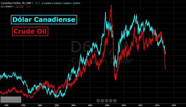 Dólar Canadiense vs Crude Oil. Calcados desde 1996.