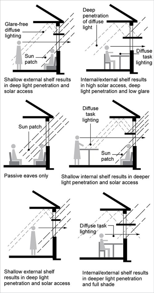 A diagram shows a living room that has used light shelves to create a glare-free area for the wall with the television, but still allows natural light to fall on the other side of the room. This is a shallow external shelf plus deep light penetration and solar access. A second diagram shows light shelves being used to direct passive light inside the room so that people can do tasks that are best suited by diffuse lighting.