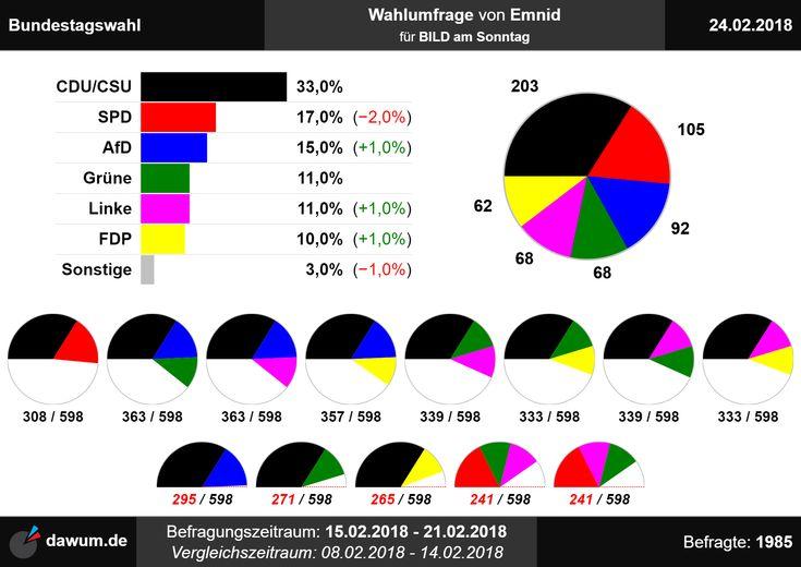 #Wahlumfrage #Bundestagswahl #Emnid (24.02.18)   https://dawum.de/Bundestag/Emnid/2018-02-24/ | #Sonntagsfrage #Bundestag #btw