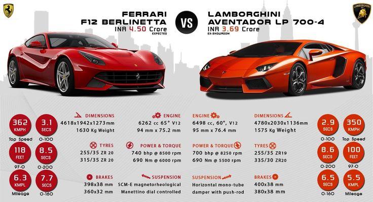 Lamborghini Aventador vs. Ferrari F12 Berlinetta  #WoW #WorkshoponWheelz #CarServiceinChandigarh    http://workshoponwheelz.blogspot.in/    Workshop on wheelz