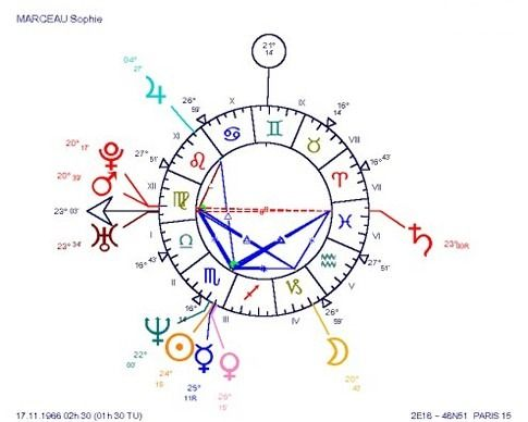 Sophie Marceau: some charts are immediately eye-catching! Would the figure in the natal chart have a meaning of its own? Would it be a compl...