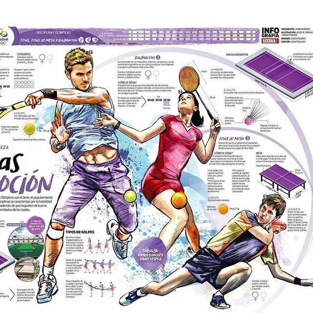 #sport #sports #infographic #tennis #tenniscourt #tennisball #tennisplayer #tenis #rio2016 #visualjournal #olympicgames2016 #olympics2016 #illustration #digitalart #drawing #sketch #sketching #sketches #mountainbiking #bicicletademontaña #routecycling #bicicletaderuta #deporte #olimpic #olimpico #pingpong #tenisdemesa #tennis #tabletennis #badminton
