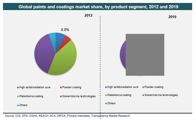 Paints and Coatings Market is expected to reach USD 143.9 billion in 2019, growing at a CAGR of 5.4% between 2013 and 2019. #paintsandcoatingsmarket #paintsandcoatings