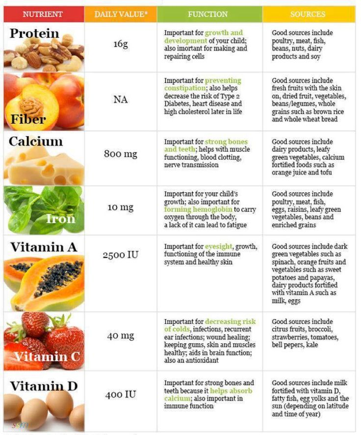 56 best Protein Chart images on Pinterest Healthy, Cook and Beverage - diet chart