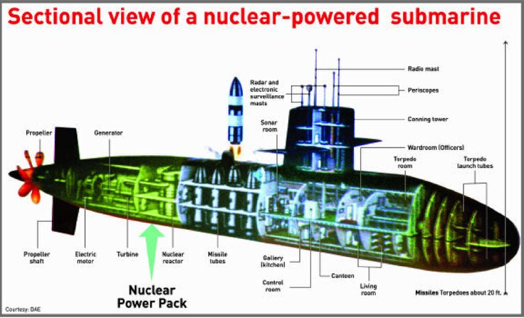 diagram of nuclear sub 17 best images about submarine cutaways on pinterest | uss ... #3