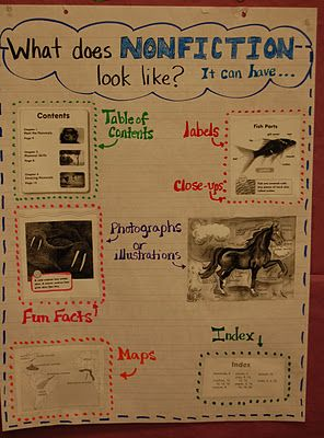 Nonfiction chart for informational writing...