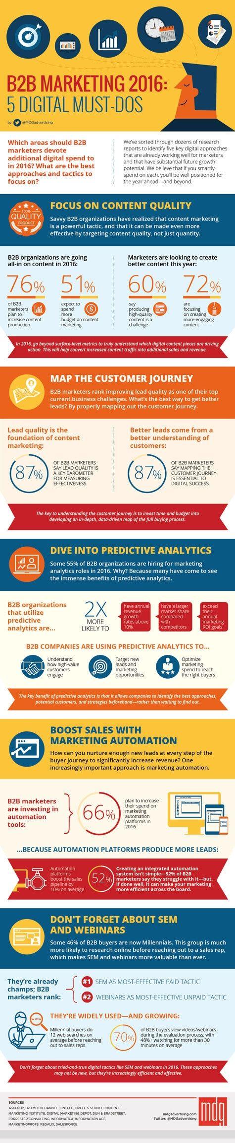B2B Marketing 2016 - 5 Digital Must-Dos - Infographic of the week: Digital marketing