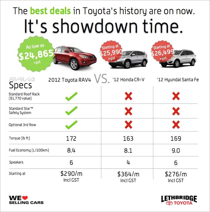 Compare The 2012 Toyota RAV4 Small SUV To The Honda CRV