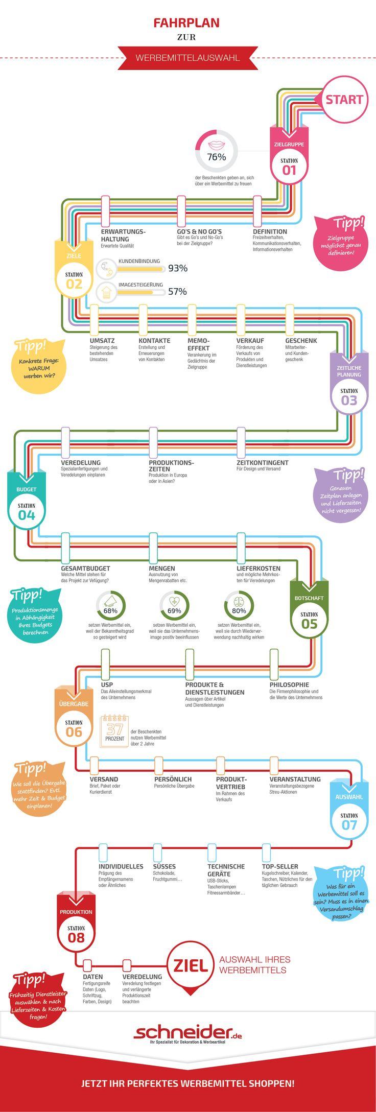 Fahrplan zur Werbemittelauswahl für Schneider Werbemittel