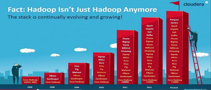 Ravi Namboori Hadoop