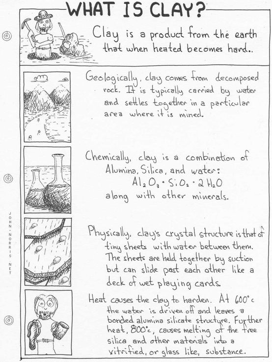 What is Clay? worksheet for students.