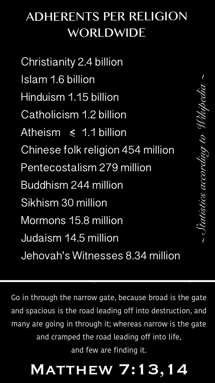 "Adherents per Religion Worldwide (in order of most popular to least popular) Christianity, Islam, Hinduism, Catholicism, Atheism, Chinese folk religion, Pentecostalism, Buddhism, Sikhism, Mormons, Judaism, Jehovah's Witnesses..... ""Go in through the narrow gate, because broad is the gate and spacious is the road leading off into destruction, and many are going in through it;  14 whereas narrow is the gate and cramped the road leading off into life, and few are finding it."" Matthew 7:13,14…"