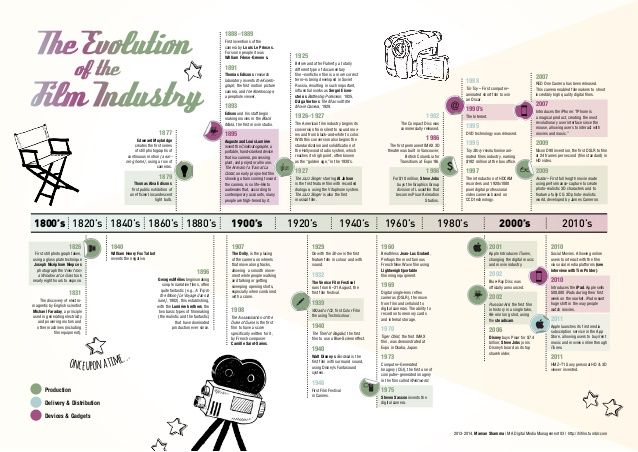 Image from http://image.slidesharecdn.com/marvanshammatdra-131004035658-phpapp01/95/the-evolution-future-of-the-film-industry-1-638.jpg?cb=1424767452.