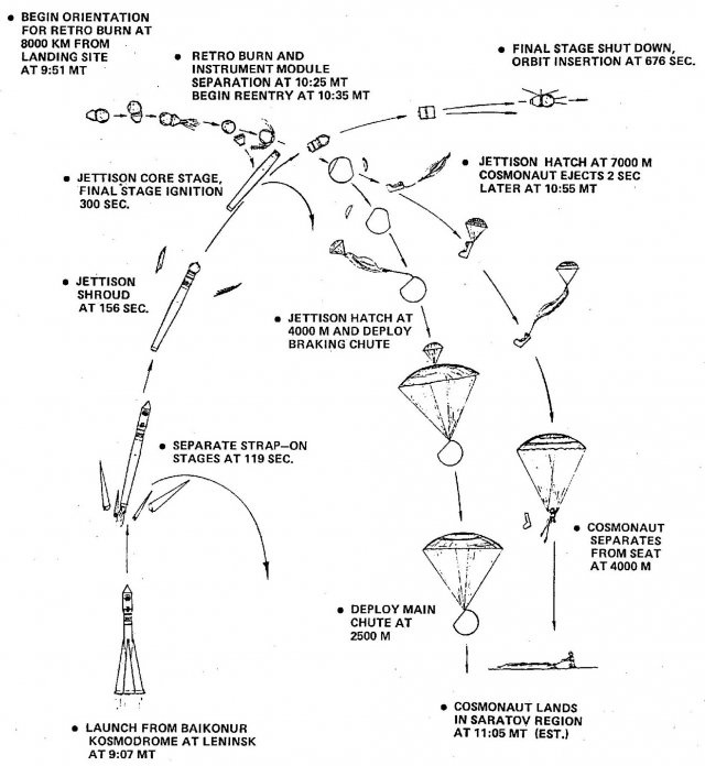 Mission trajectory of Vostok 1.
