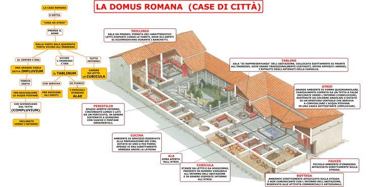 banhos públicos romanos planta - Pesquisa Google