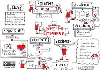 """Visualización del proyecto """"Creo mi empresa"""" de Alicia Picchi"""