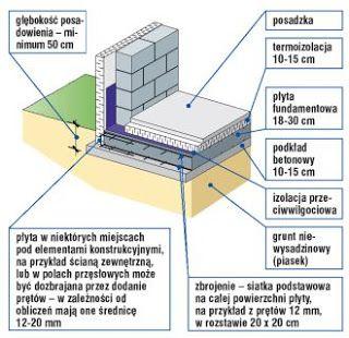 http://www.jak-zrobic-dom.pl/2011/05/pyta-fundamentowa.html