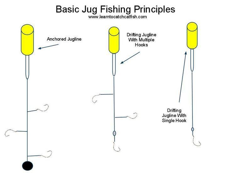 jug fishing for catfish - Google Search