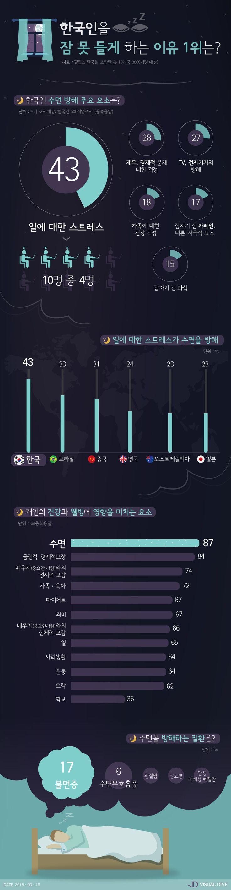 한국인 10명 중 4명, 일에 대한 걱정으로 잠 못 이뤄 [인포그래픽] #insomnia / #Infographic ⓒ 비주얼다이브 무단 복사·전재·재배포 금지