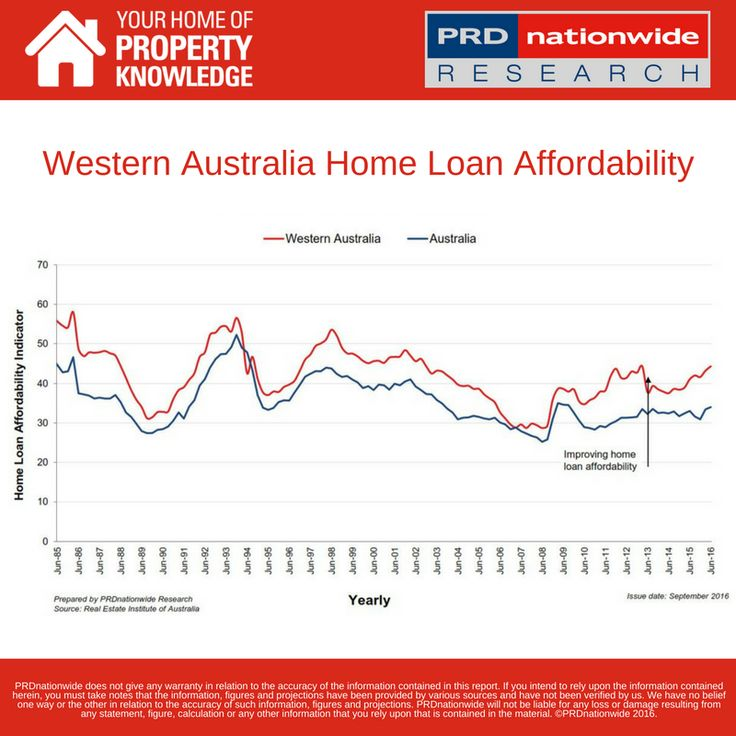 #DataTuesday Looking for Australia's home loan affordability haven? Western Australia is a serious contender: at 44.3, it's 30% higher than the current Australia-wide index.