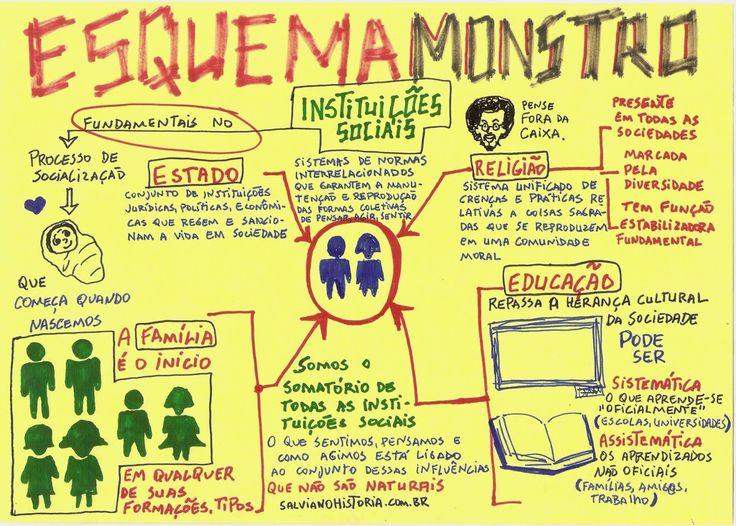 ESQUEMA MONSTRO SOCIOLOGIA - Instituições Sociais ~ Pense FORA DA CAIXA