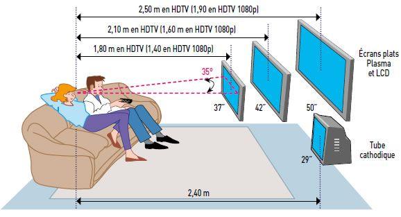encombrement tv 32 pouces - Recherche Google