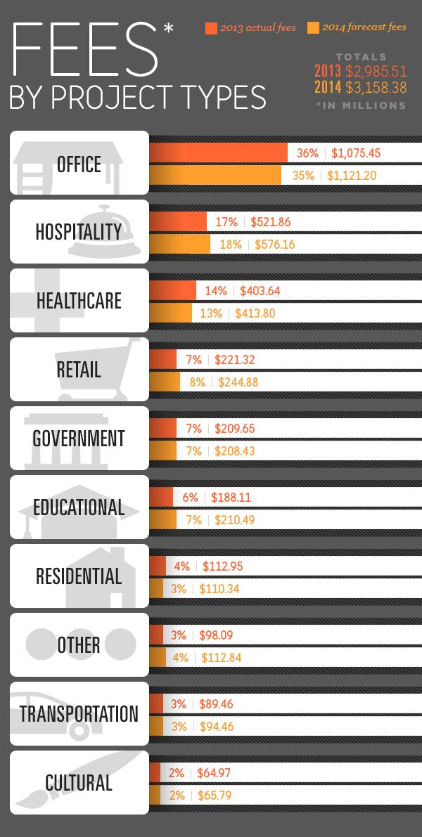 Interior Design Fees Infographic
