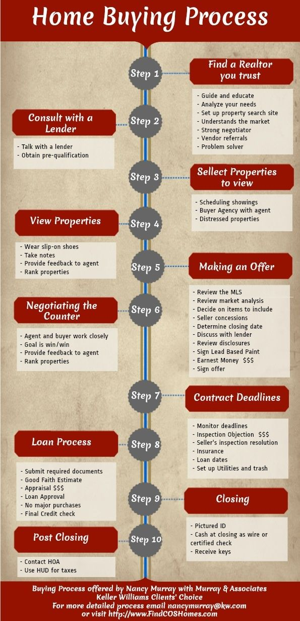 Home Buying Process for buy a Home in Colorado Springs #RealEstateBuzz