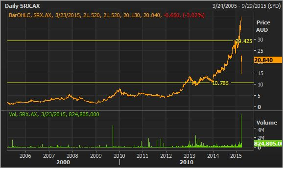 #sirtex Medical Stock Research $SRX