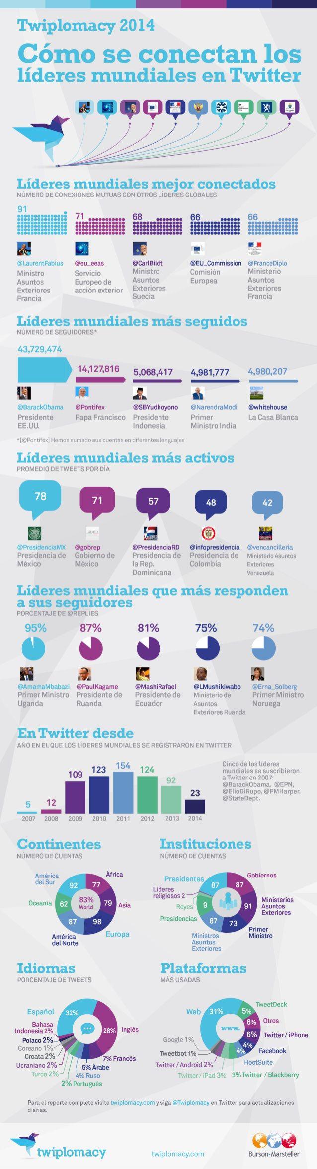 Cómo conectan los líderes mundiales en Twitter #socialmedia #communitymanager