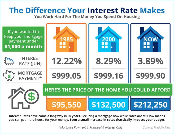 The Impact Your Interest Rate Makes [INFOGRAPHIC]   Simplifying The Market