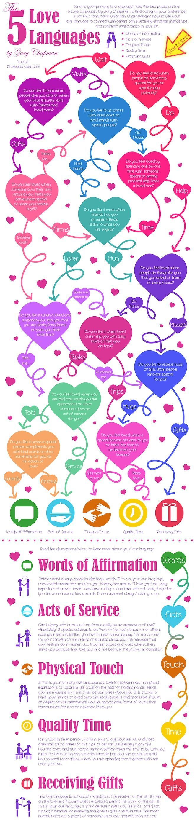 What Are The 5 Love Languages For Couples