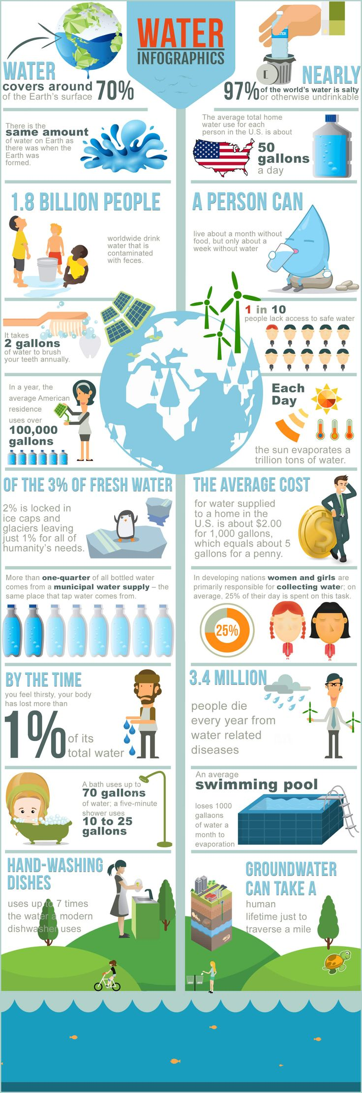 Well, since we see you love infographics we thought we'd give you another one to ponder. It's easy to take our access to safe water for granted, but with the recent crisis in Flint, Michigan more people are becoming aware of how important it is for us to make safe drinking water a priority. Hopefully this information puts our water situation into perspective. We have a massive amount of water on Earth but only a tiny fraction of it is water we can use to survive. #infographics