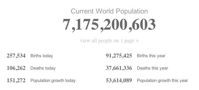 A realtime statistic World population clock with many interesting facts.