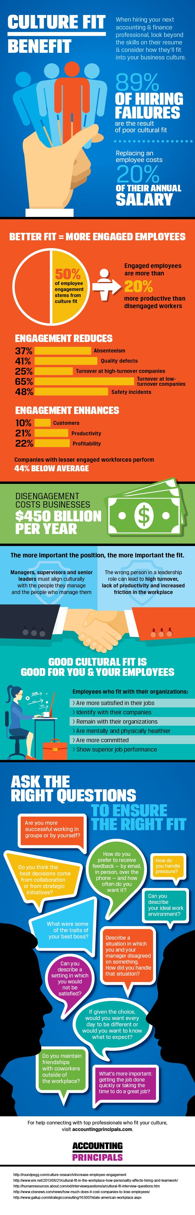 89% of hiring failures are the result of poor culture fit #infographic