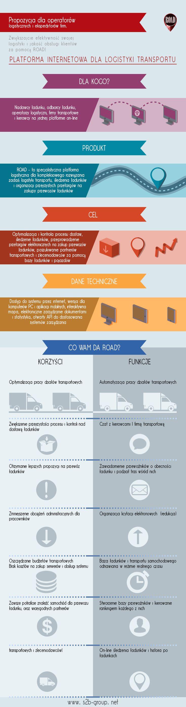 ROAD: Platforma Internetowa dla logistyki transportu. Propozycja dla OPERATORÓW LOGISTYCZNYCH. #logistics #supplychain #scm #s2bgroup #road #TMS