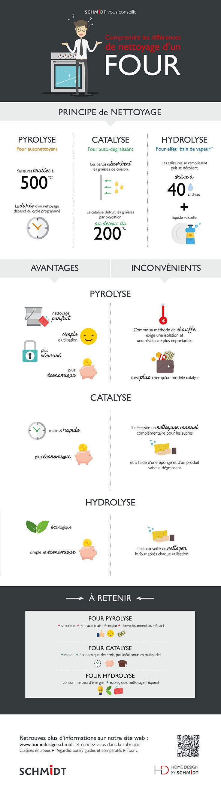 Infographie : le nettoyage de votre four, pyrolyse, catalyse ou hydrolyse ?
