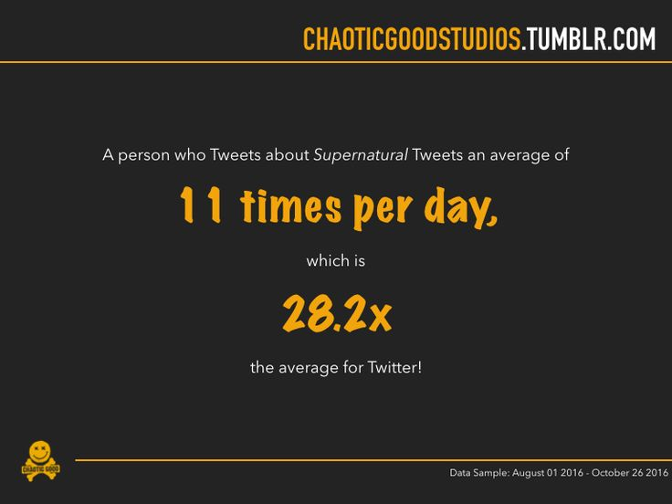 "chaoticgoodstudios: "" Supernatural Fan Stats - Part 1 Notes: • This data was obtained from 73,976 public Twitter users who mentioned Supernatural between August 1st and October 26th 2016. • Some demographic data was obtained through their bio text..."