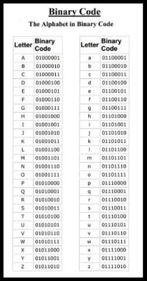 Alphabet in Binary Code