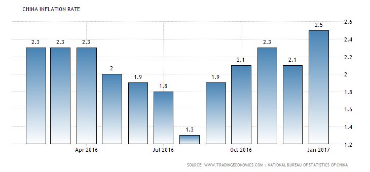 Chinese consumer price index rose more than expected in January Buz Investors Chinese consumer price index rose Consumer prices in China rose 2.5 percent year-on-year in January of 2017, compared to a 2.1 percent rise in December while markets expected a 2.4 percent gain. It was the highest inflation rate since May 2014, driven by a faster increase in cost of food and non-food. Meanwhile, producer prices index rose 6.9 percent from a year earlier, the most since August 2011. Other Stories…