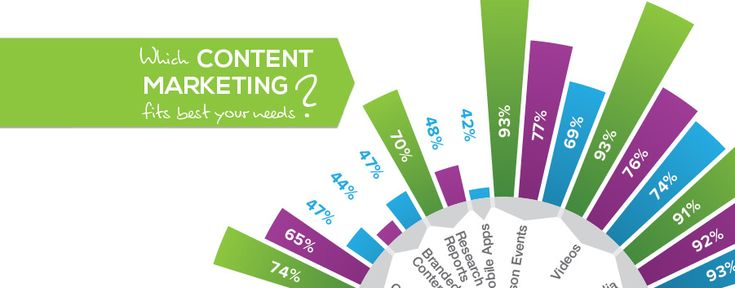 Which Content Marketing fits best your need?
