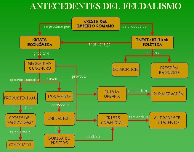 Mapa mental de los antecedentes del feudalismo en la crisis del Imperio romano.