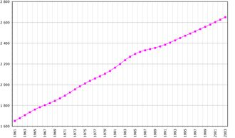 Population of Jamaica (in thousands) from 1961 to 2003