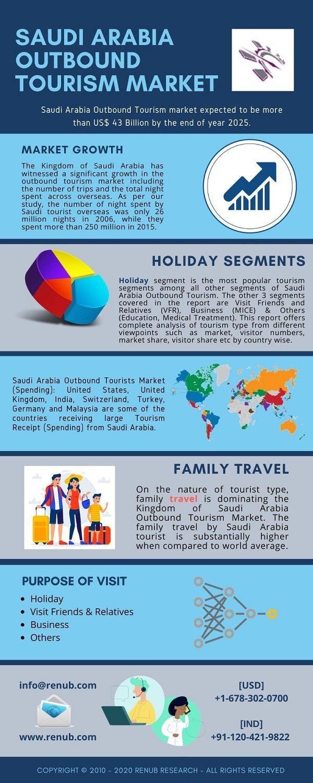 Saudi Arabia Outbound Tourism Market Will Be Usd 43 Billion By