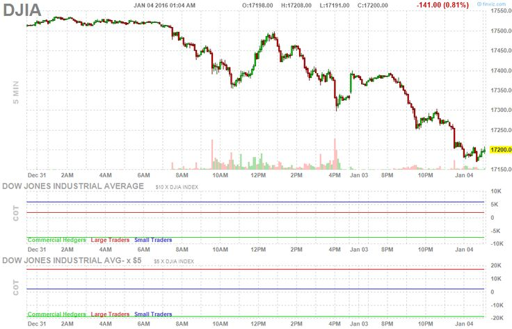 Futures DJIA Chart 5 minute