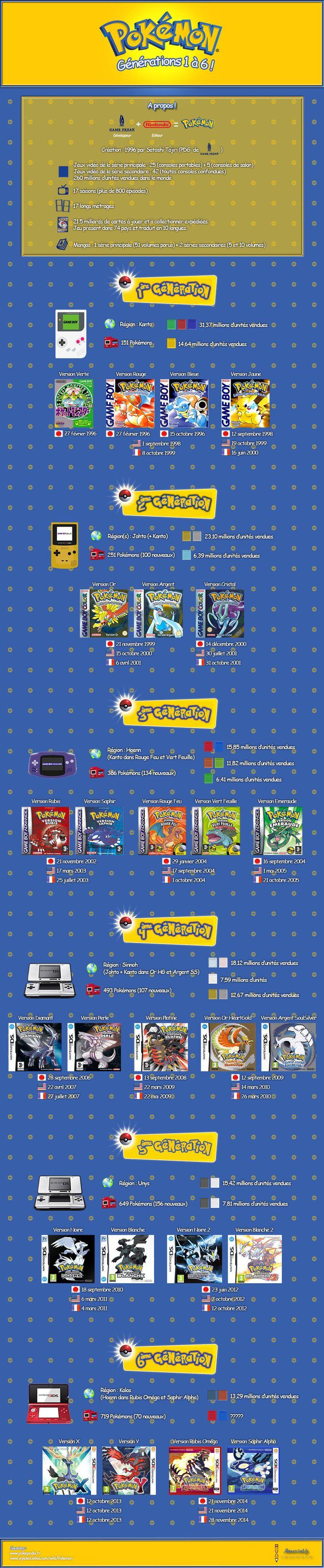 Pokémon, jeux vidéo des générations 1 à 6 en #infographie. #Pokemon #attrapezlestous !