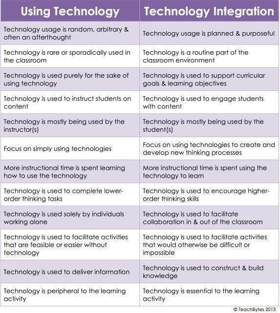 Best Technology Pd Images On   Educational